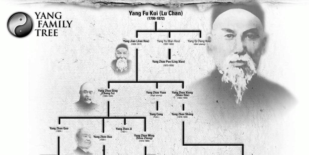 Drzewo genealogiczne rodziny Yang